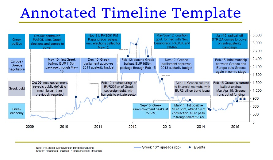 Annotated Timeline Templates  Free Printable Word Excel  Pdf