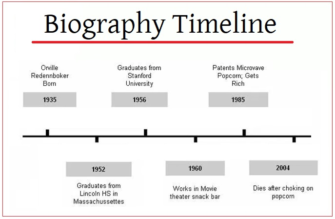 Biography Timeline Templates  Free Printable Pdf Excel  Word