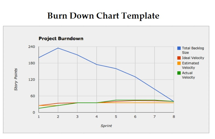 Agile Burn Down Chart Template