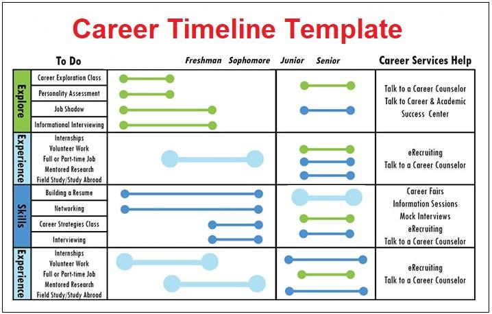 career timeline templates 4 free pdf excel word