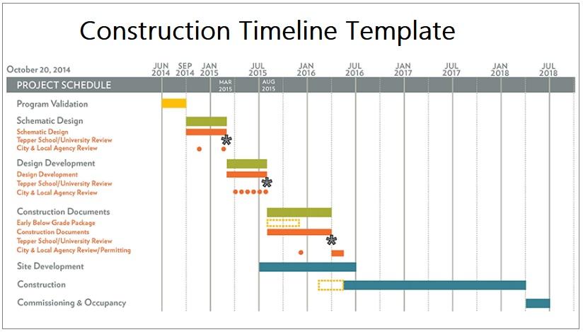 construction timeline templates