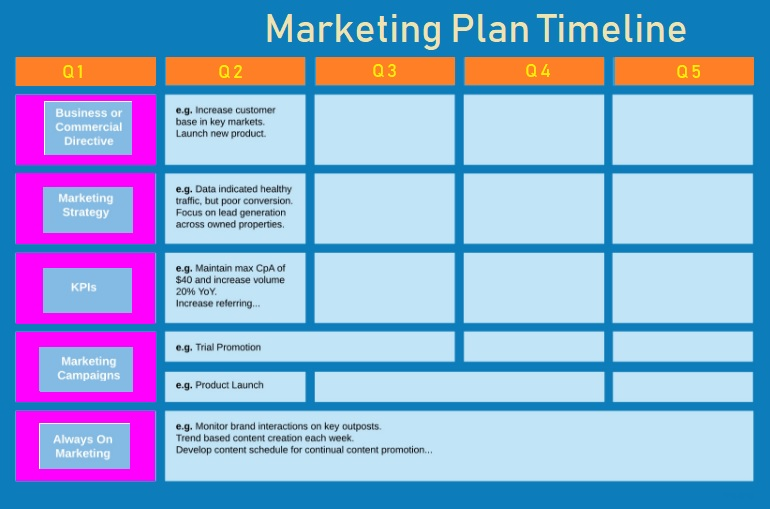 marketing plan timeline templates