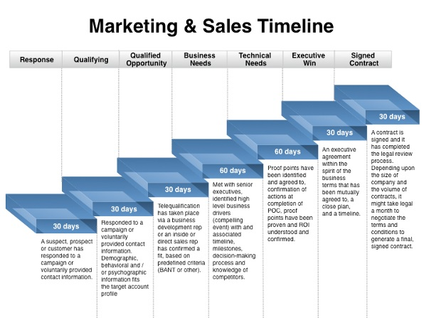 Marketing Plan Timeline Template Free Printable PDF Excel Word - Marketing plan timeline template excel