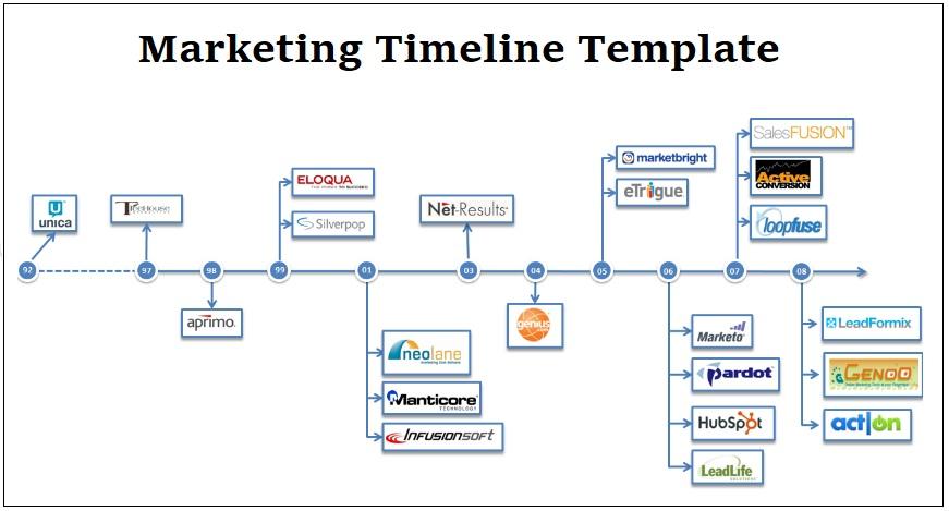 Sample marketing timeline template