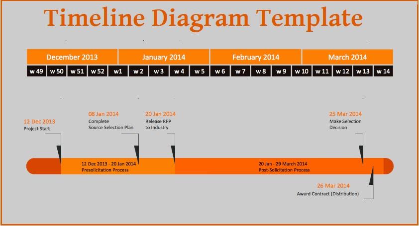 Timeline Diagram Forteforic